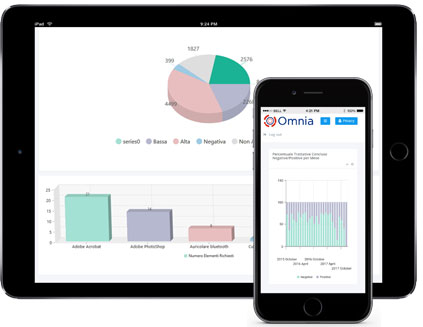 Dashboards in Omnia Application shown in mobile